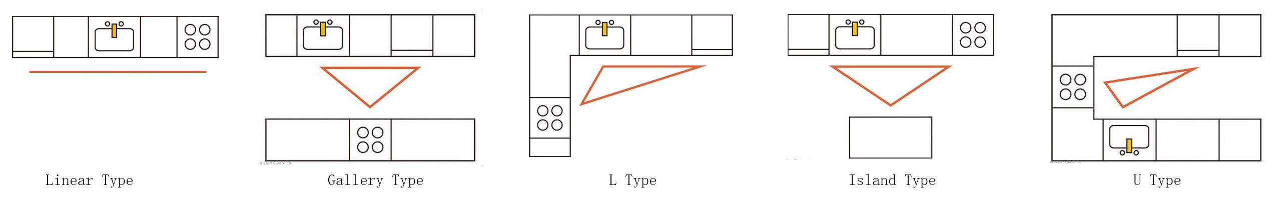kitchen layout model